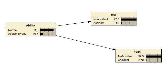 Picture of Accident Prone network.