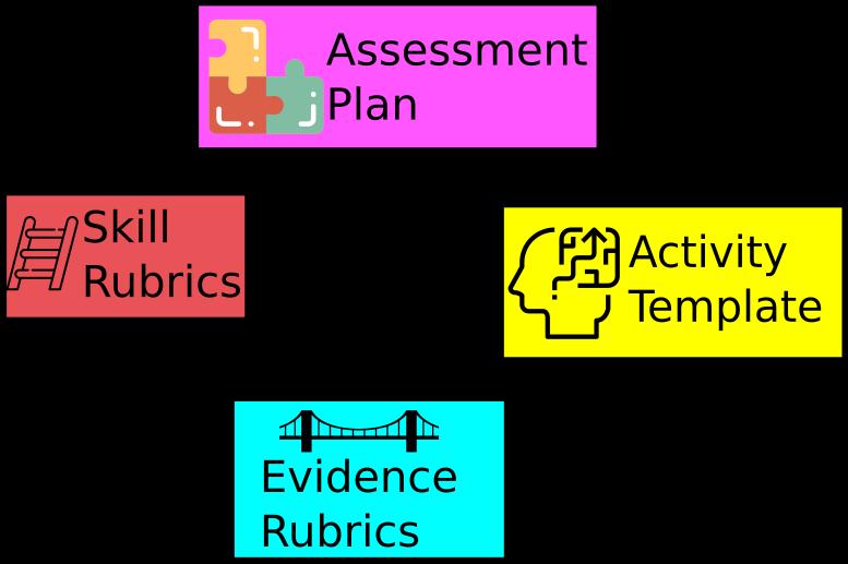 Evidence Centered Design For Cl Roomessment